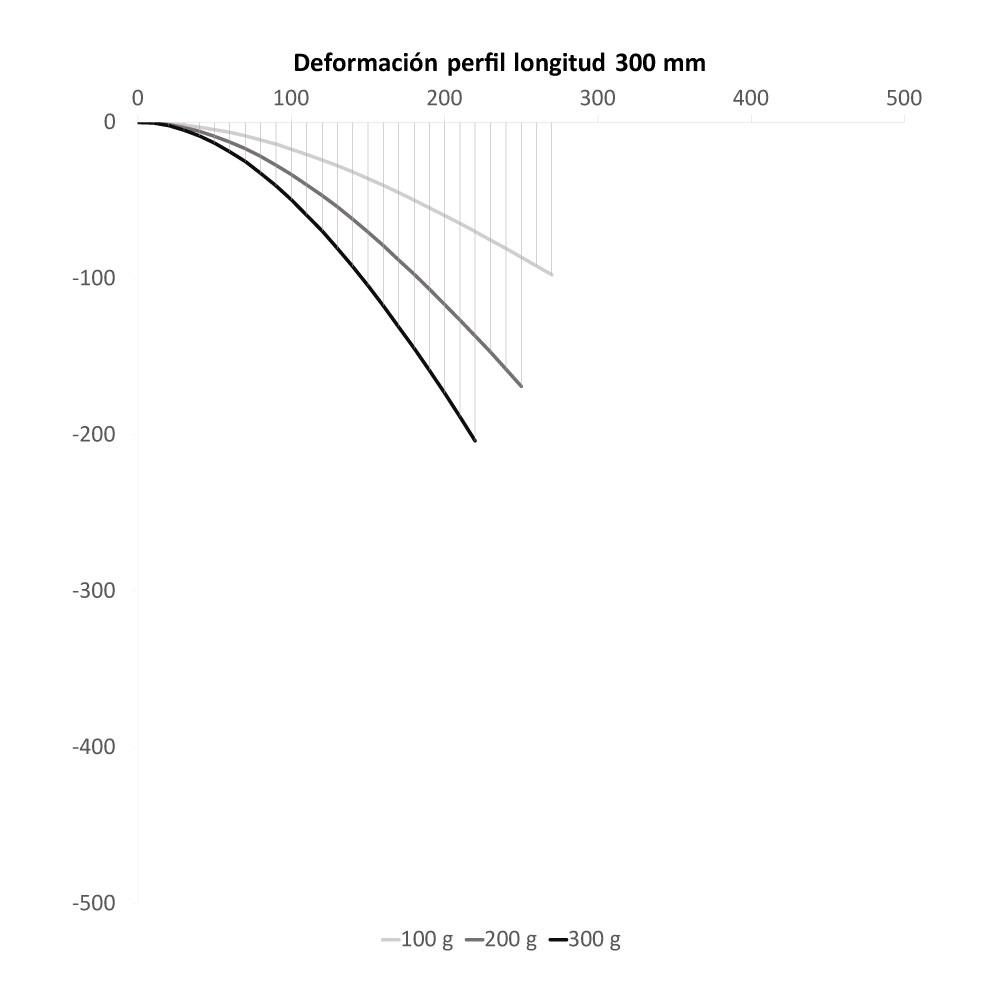 Deformación del perfil de longitud de 300 mm para distintas cargas