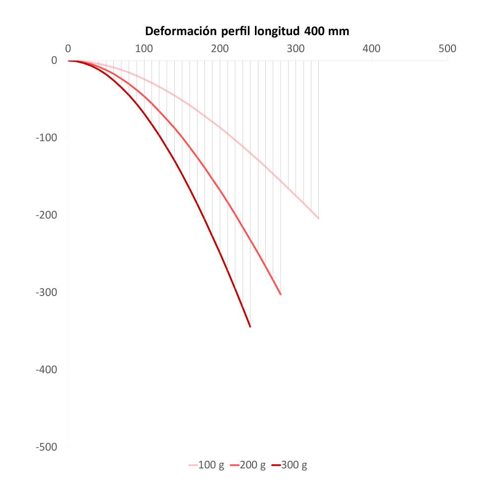 Deformación del perfil de longitud de 400 mm para distintas cargas