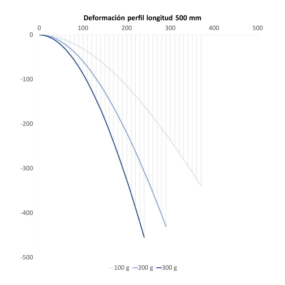Deformación del perfil de longitud de 500 mm para distintas cargas